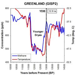 Younger Dryas cooling event